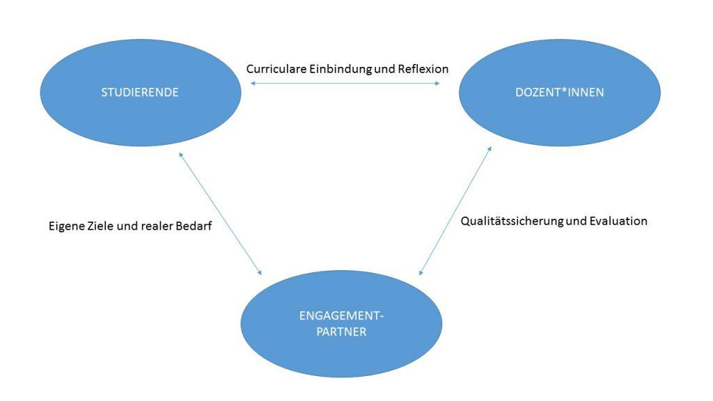 Service Learning oder Lernen durch Engagement: Eine innovative Lehr- und Lernform